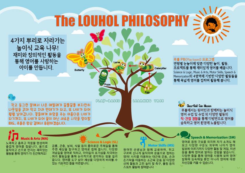 LOUHOL-PHILOSOPHY